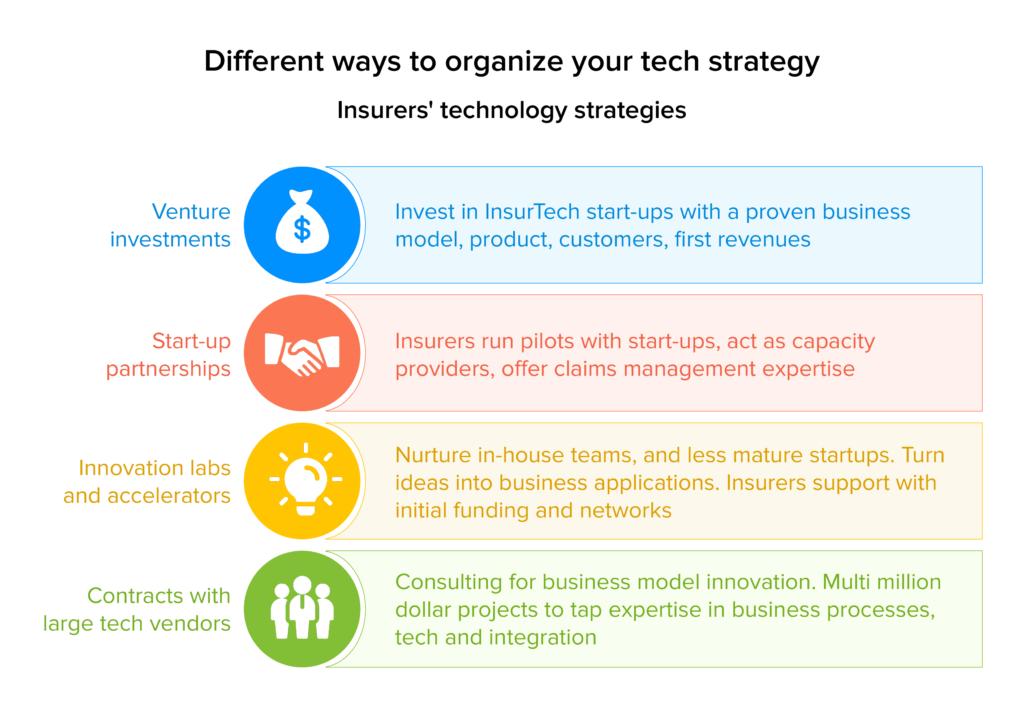Insurer's technology strategies