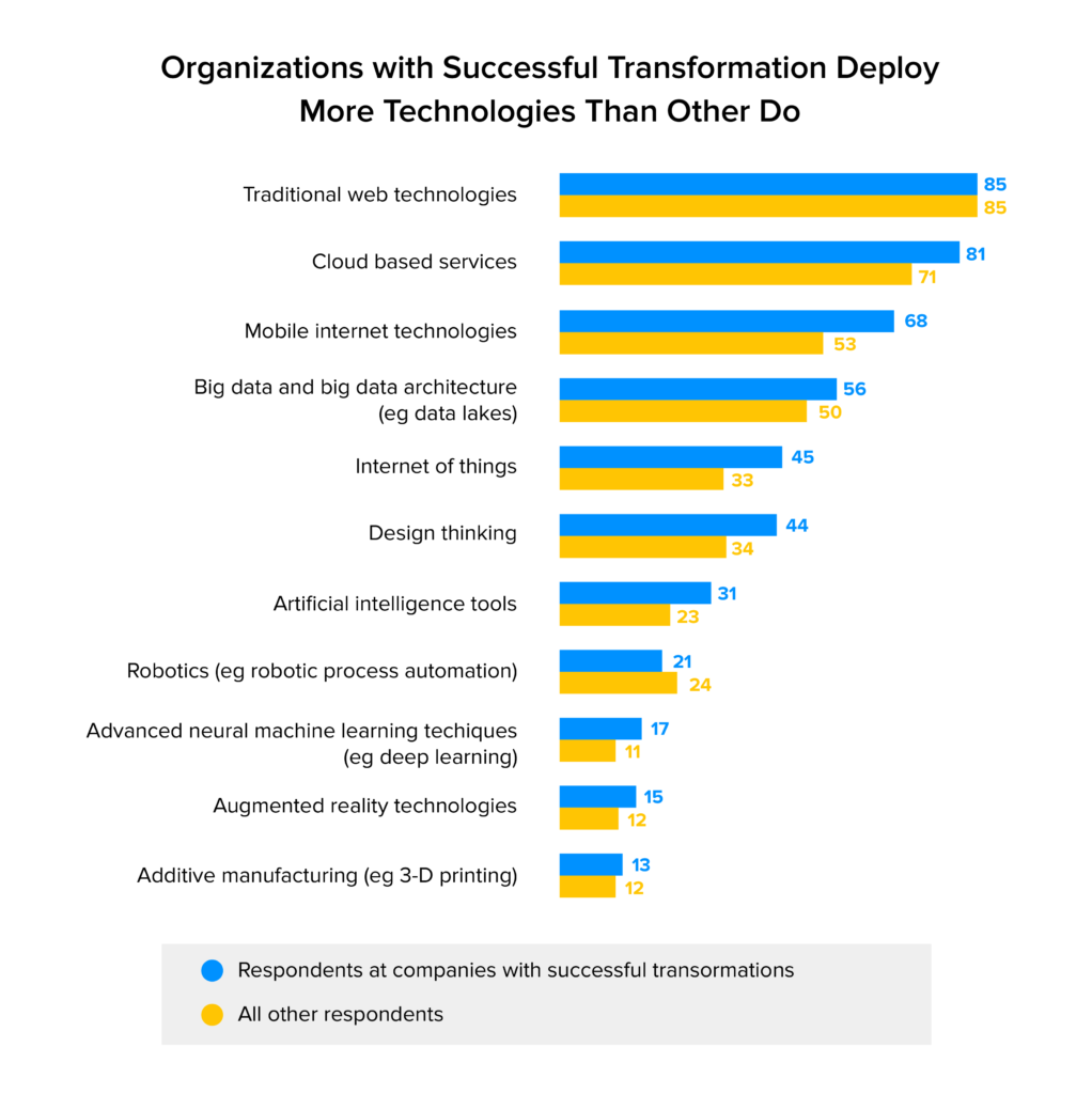 Organizations with Successful Transformation Deploy More Technologies Than Other Do