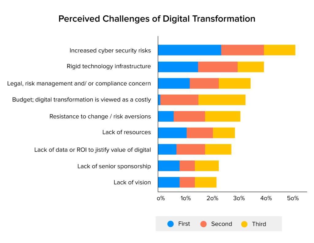 Perceived Challenges of Digital Transformation