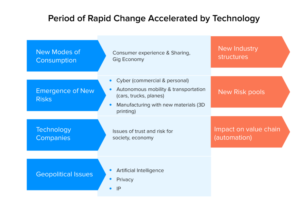 Period of rapid change accelerated by technology