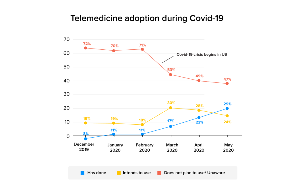 Telemedicine technology amidst coronavirus stats