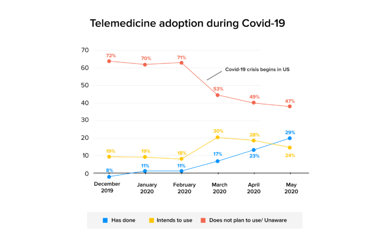 Telemedicine-technology-amidst-coronavirus
