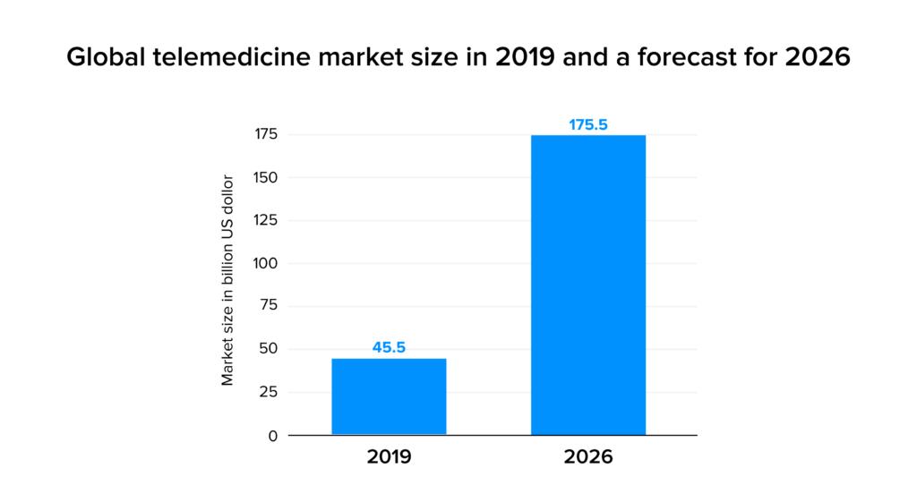 The global telemedicine market size stats