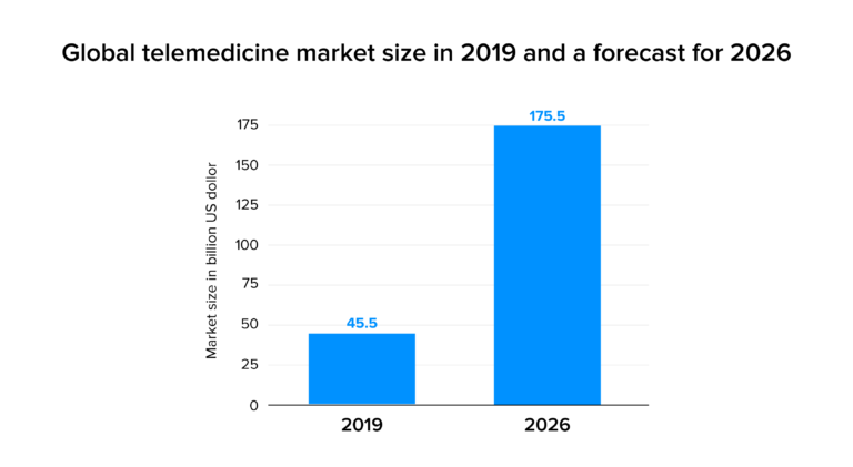 The-global-telemedicine-market-size-stats