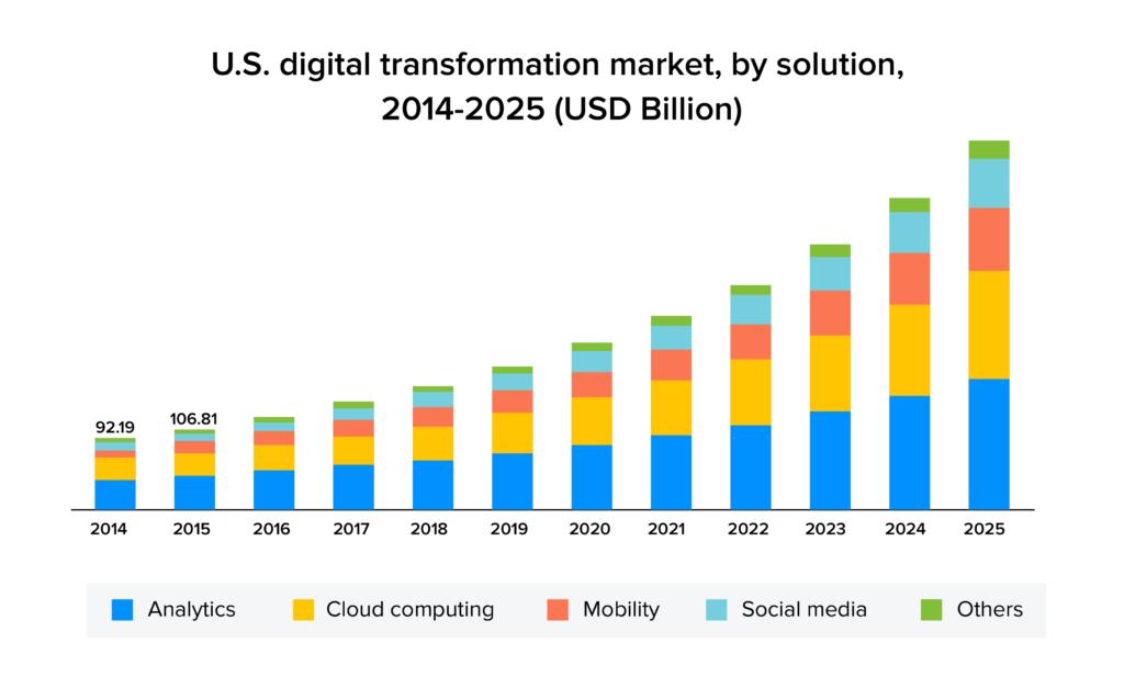 US digital transformation market stats