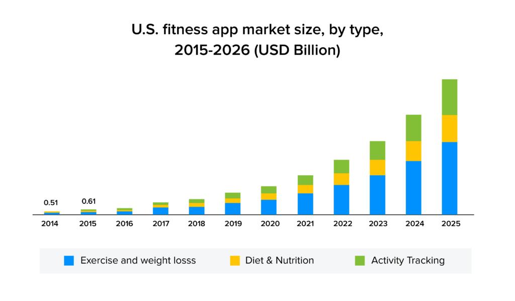 US fitness app market size