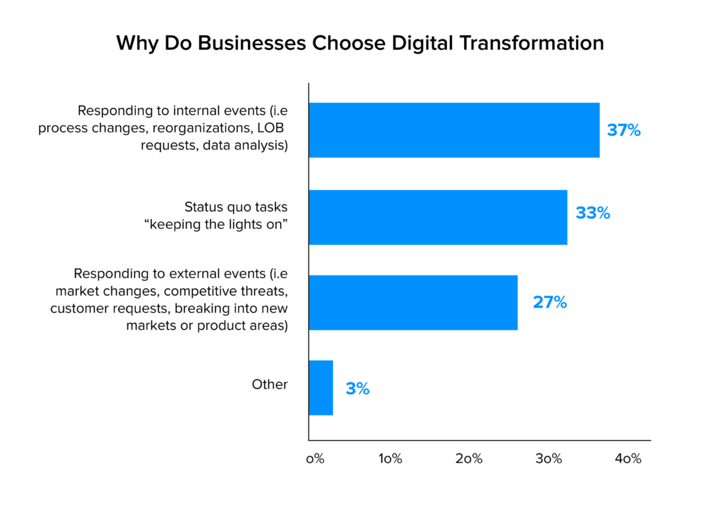 Why Do Businesses Choose Digital Transformation