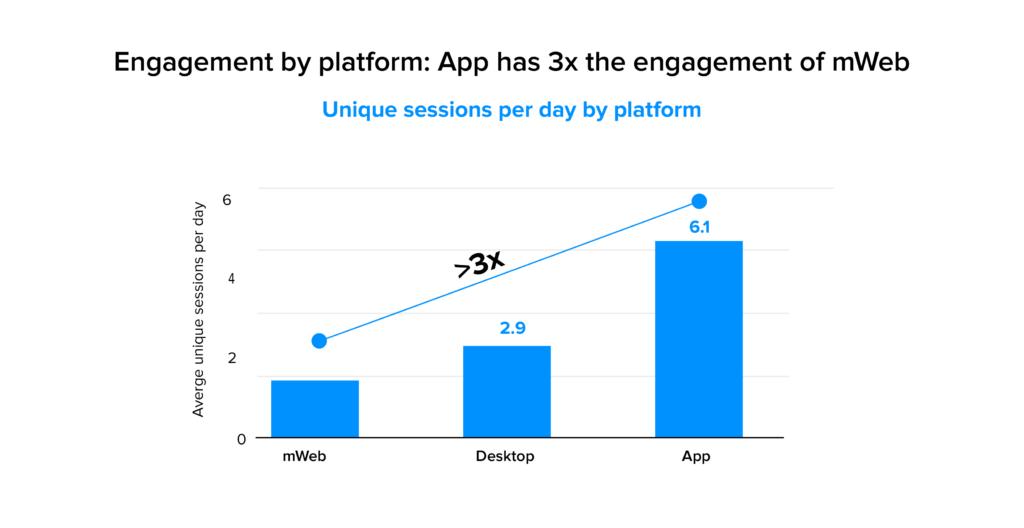 app engagement by platform stats