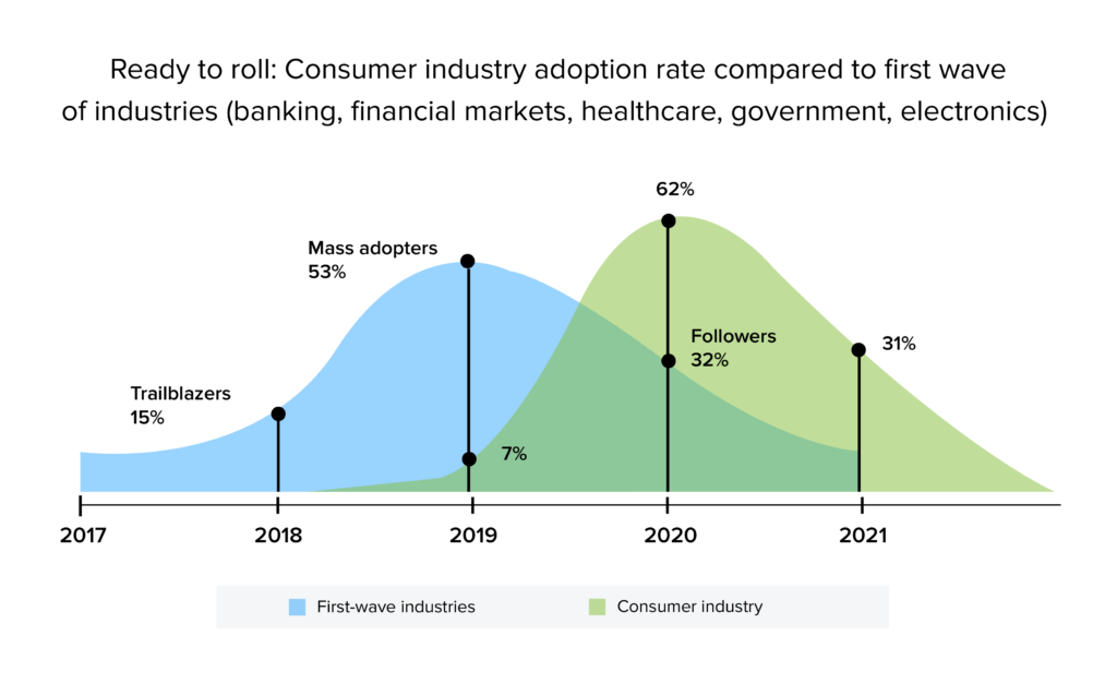 consumer industry adoption of blockchain