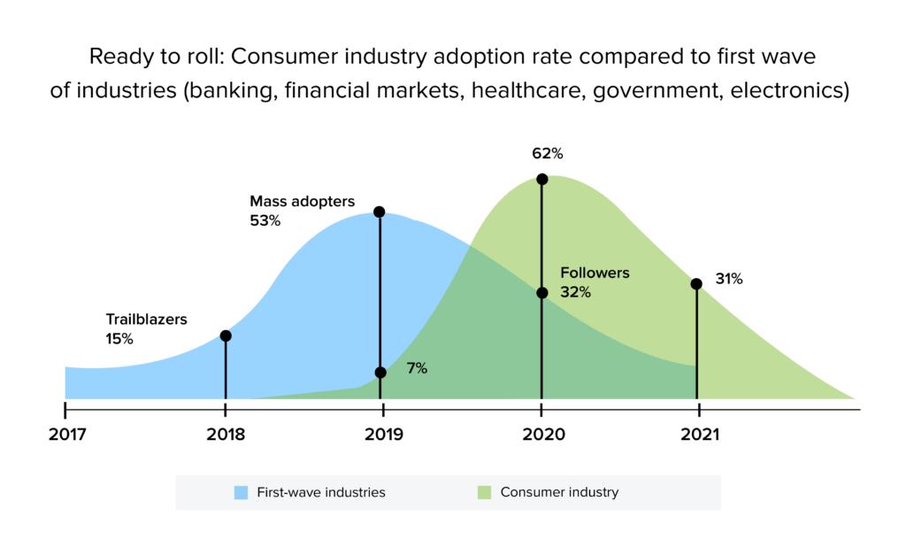 consumer industry adoption of blockchain