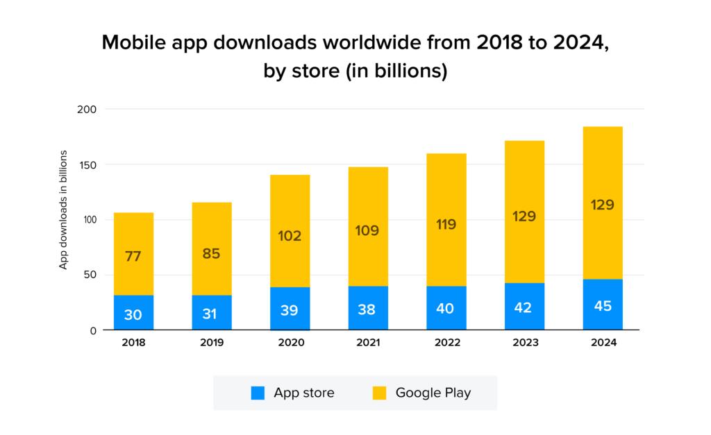 mobile app downloads stats