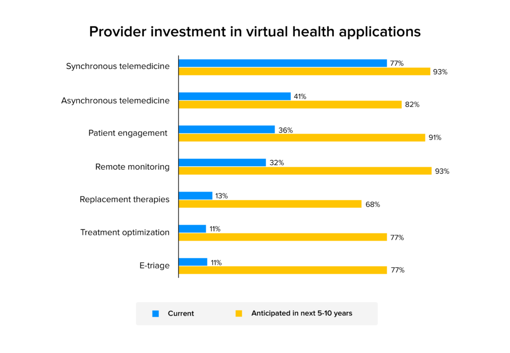 provider investment in vr applications