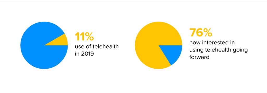 telehealth survey