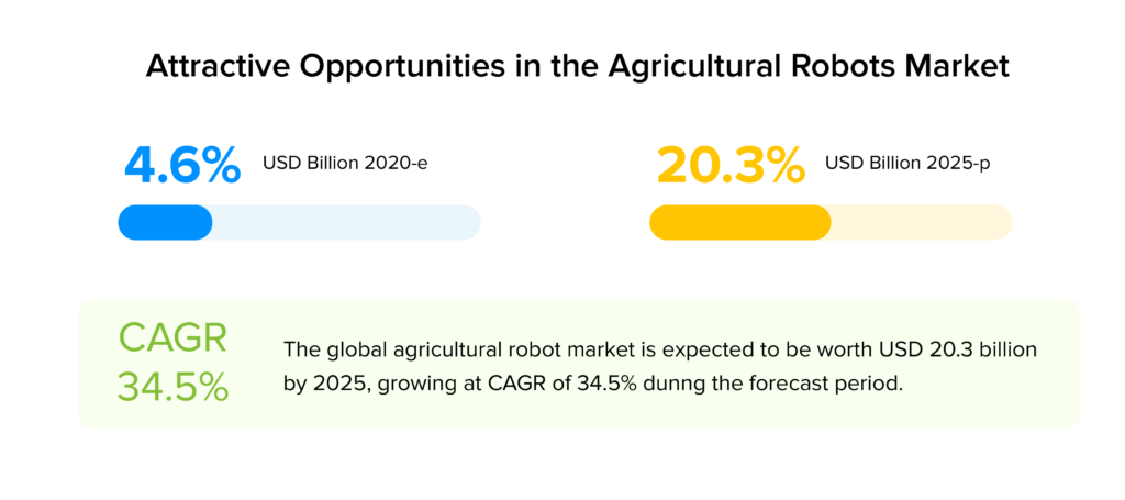 Attractive opportunities in agricultural robots market stats
