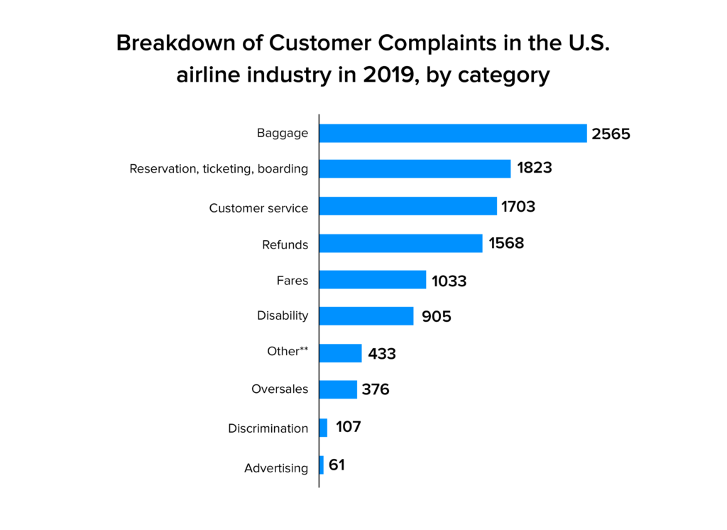 Breakdown of customer complaint stats