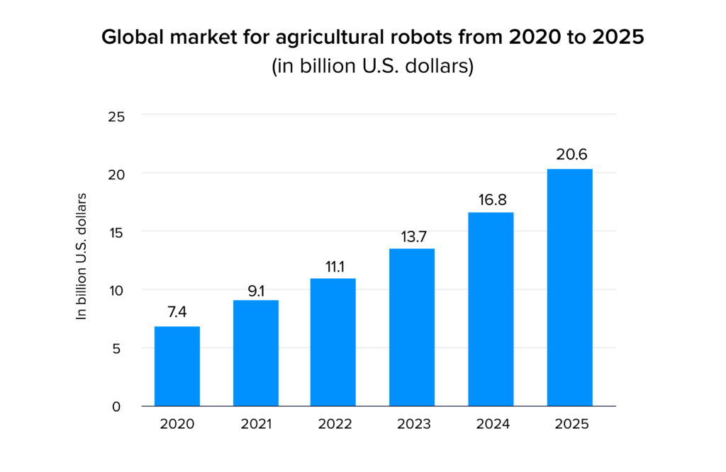 Global market for agriculture robots stats