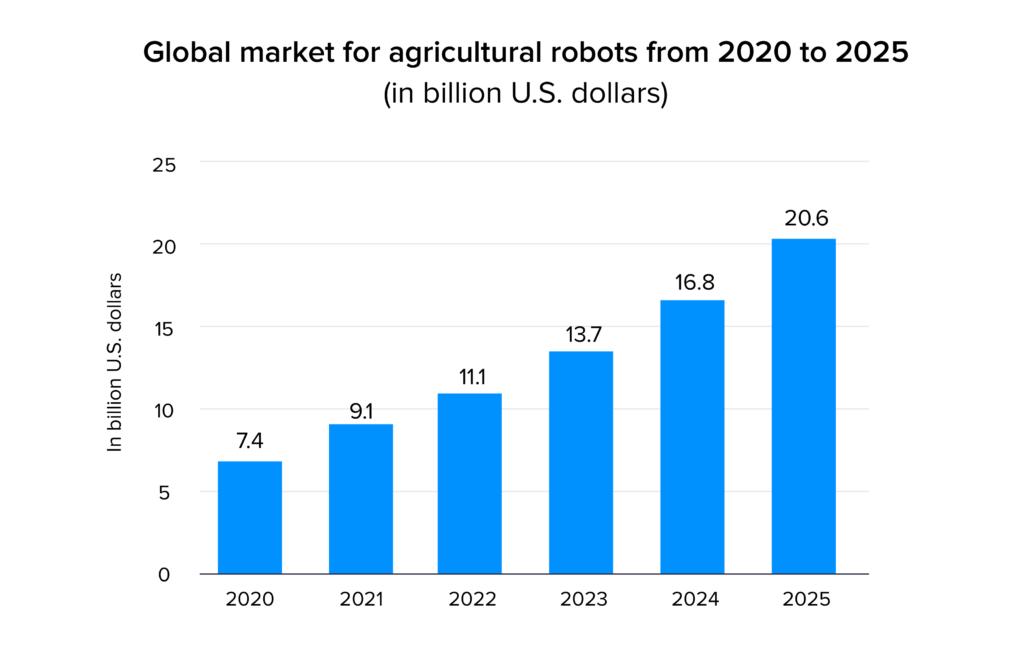 Global market for agriculture robots stats