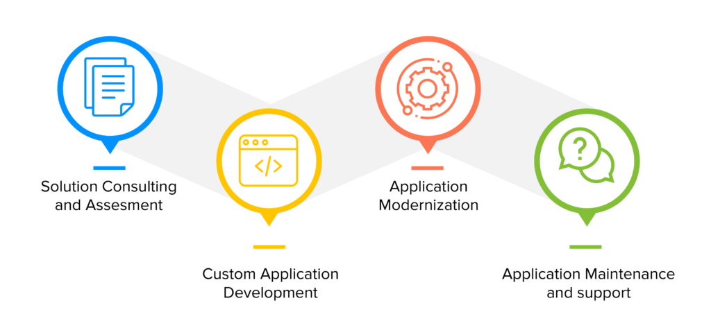 New Normal Enterprise Applications infograph
