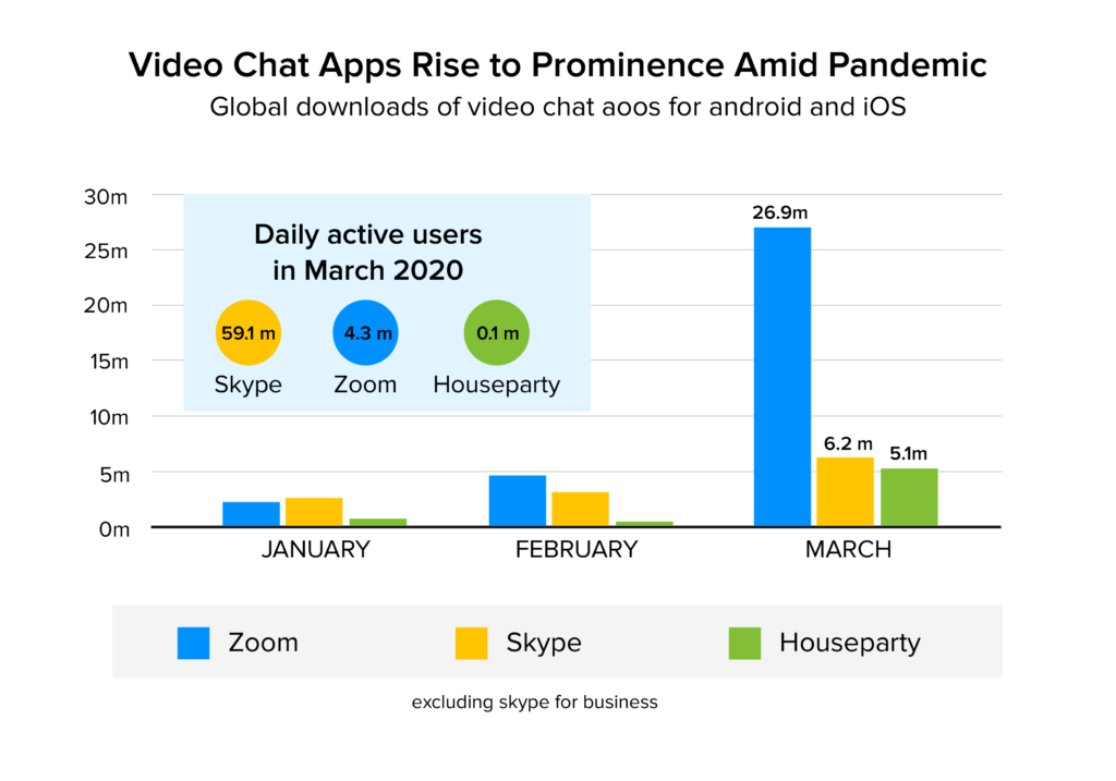 Video Calling Apps stats