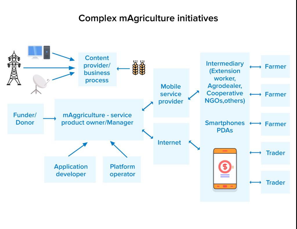 complex maggriculture initiatives