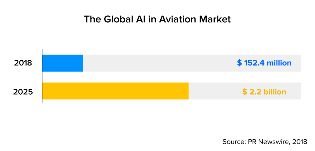 global AI in aviation market