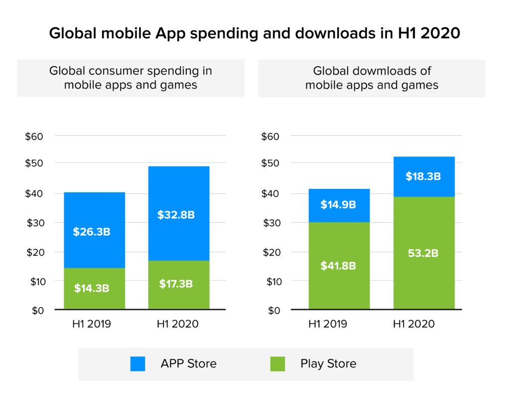 global mobile app spending and downloads stats