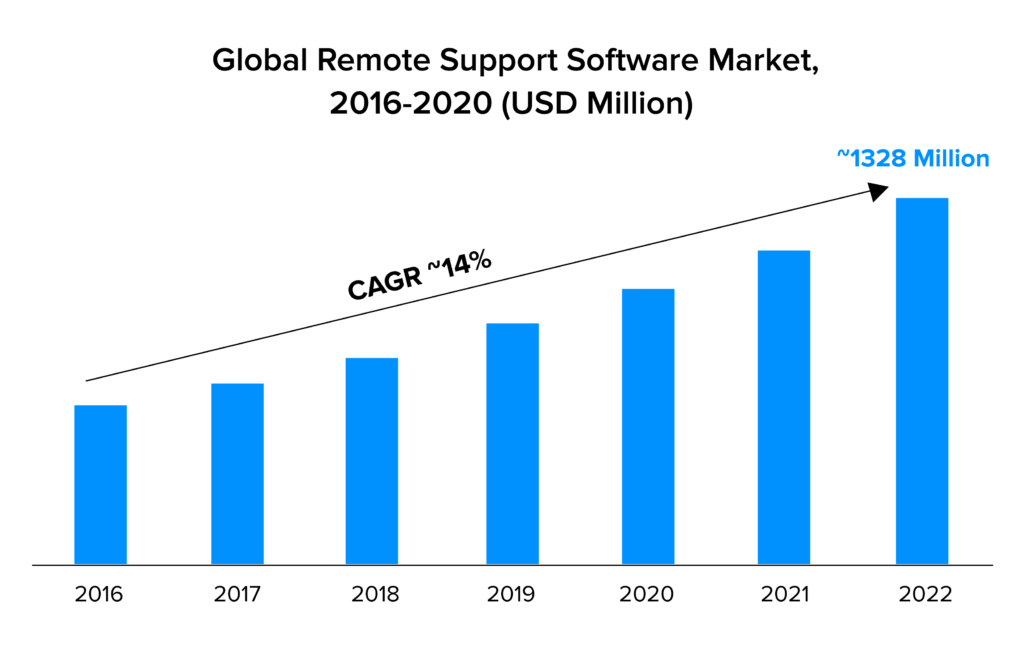 global remote support stat