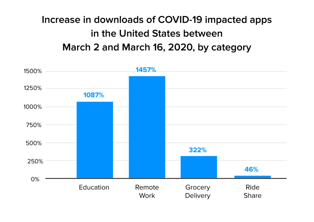 increase in downloads of apps stats
