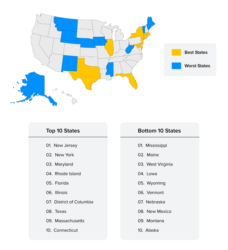 offline-first apps- best and worst state in USA