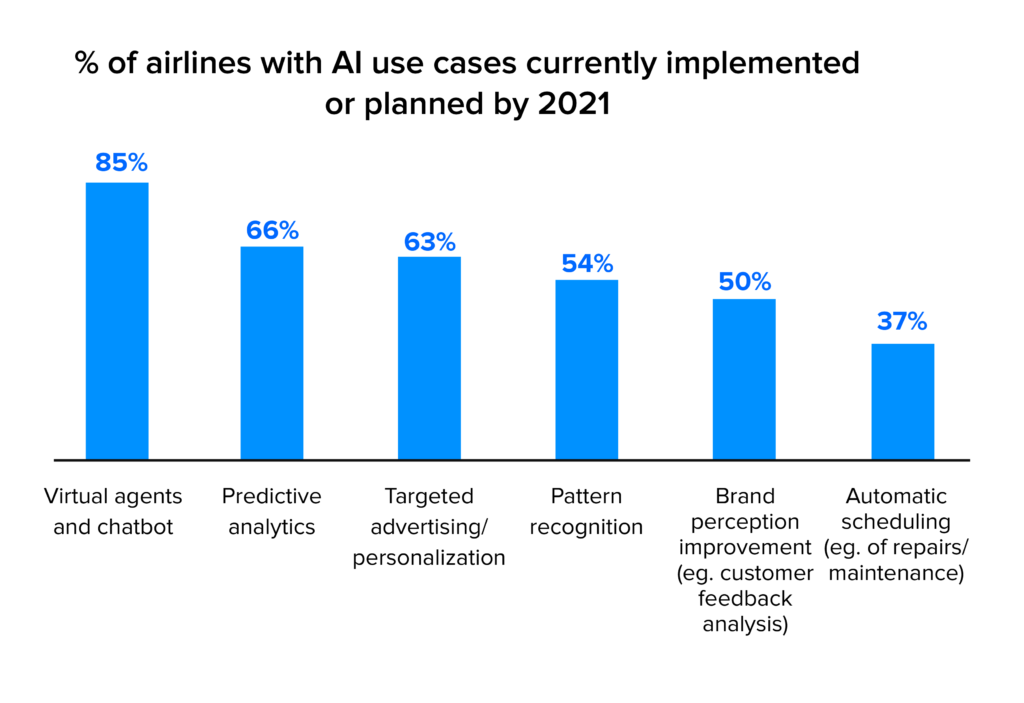 percentage airlines with AI