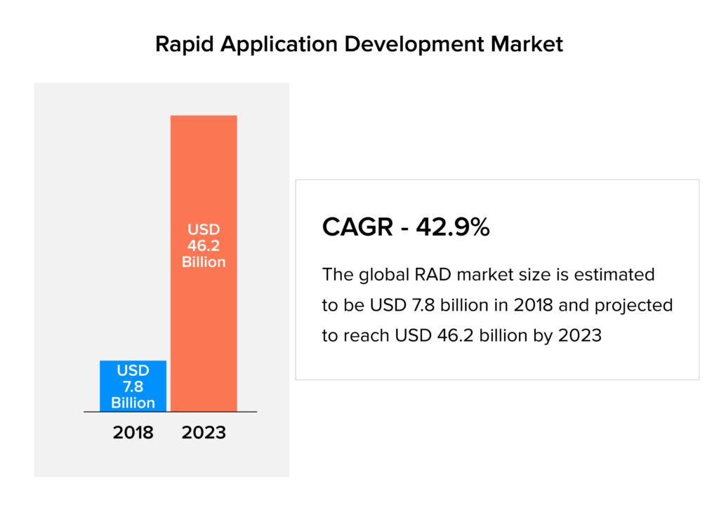 rapid app development market