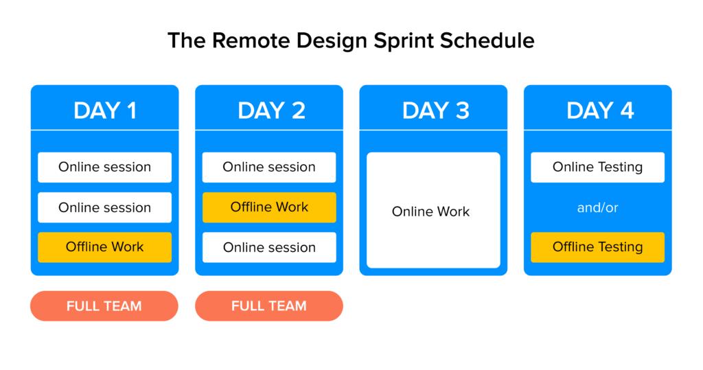 remote design sprint schedule