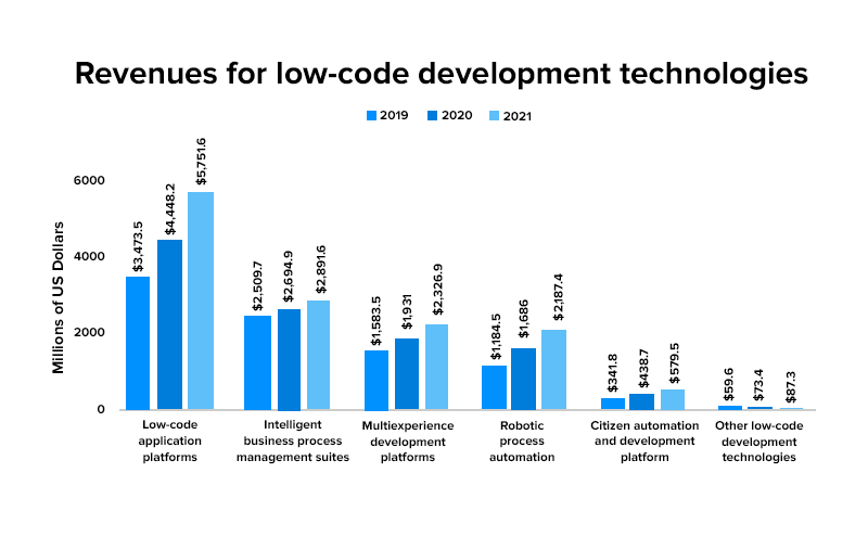 revenues for low-code