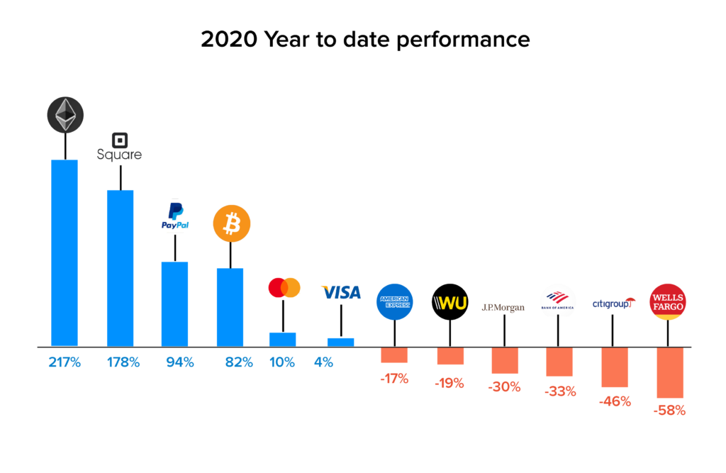 year to date performance