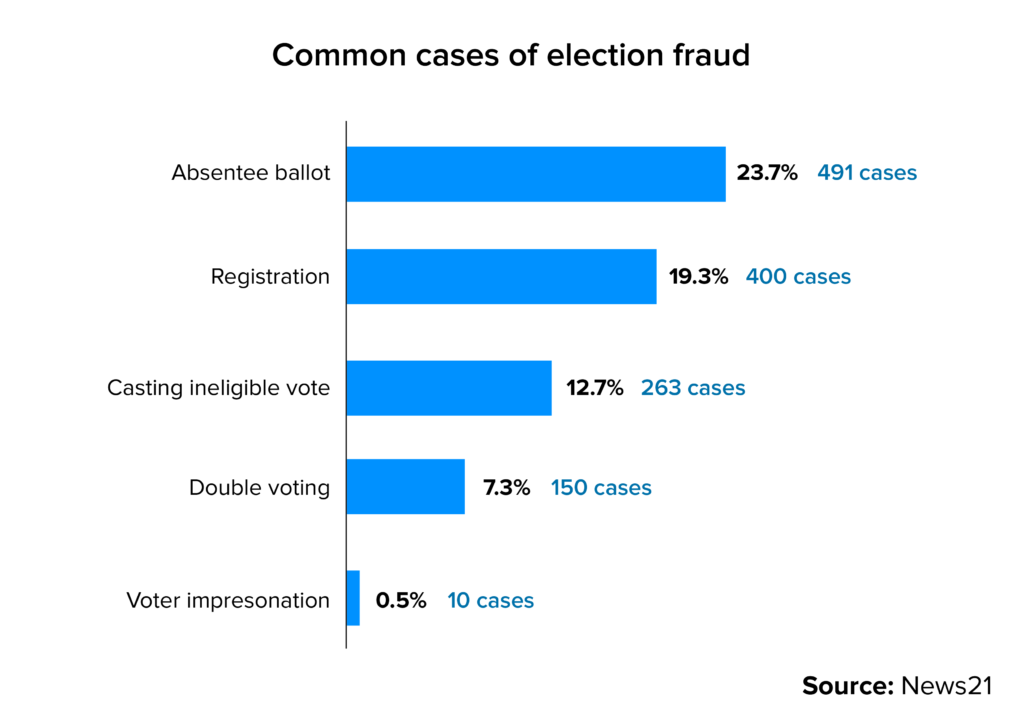 Common cases of election fraud