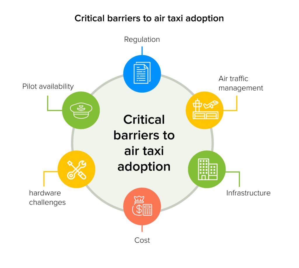 Critical barriers to air taxi adoptaion