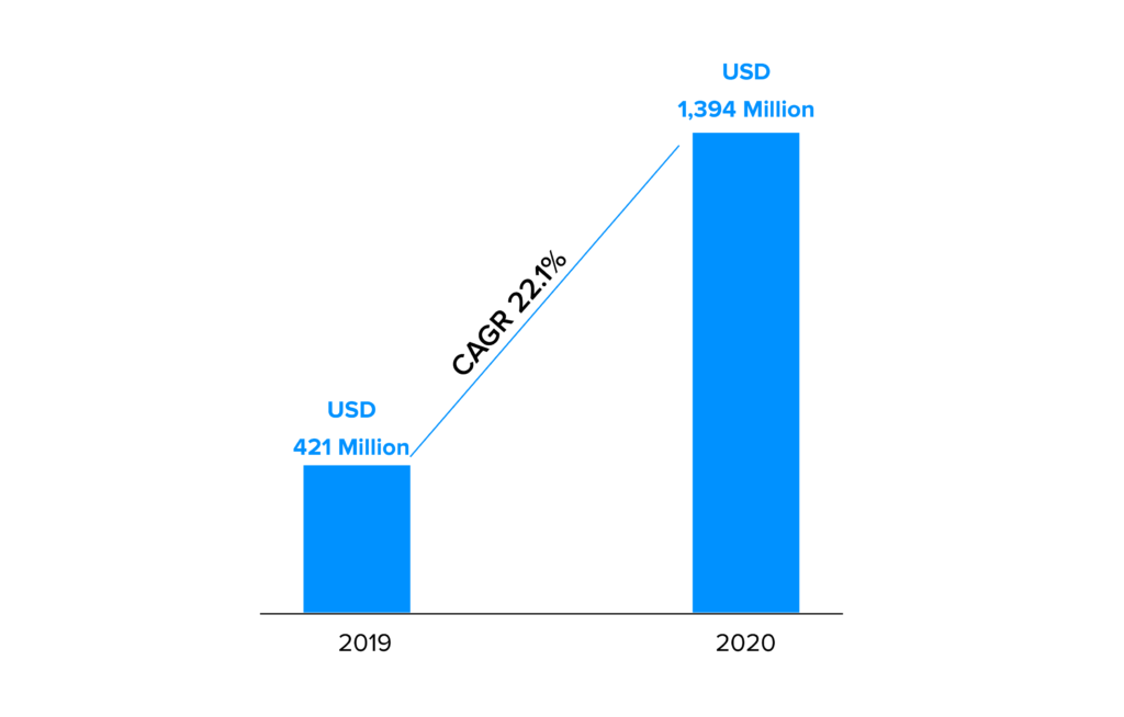 Key Statistics Of Blockchain In The Aviation Industry