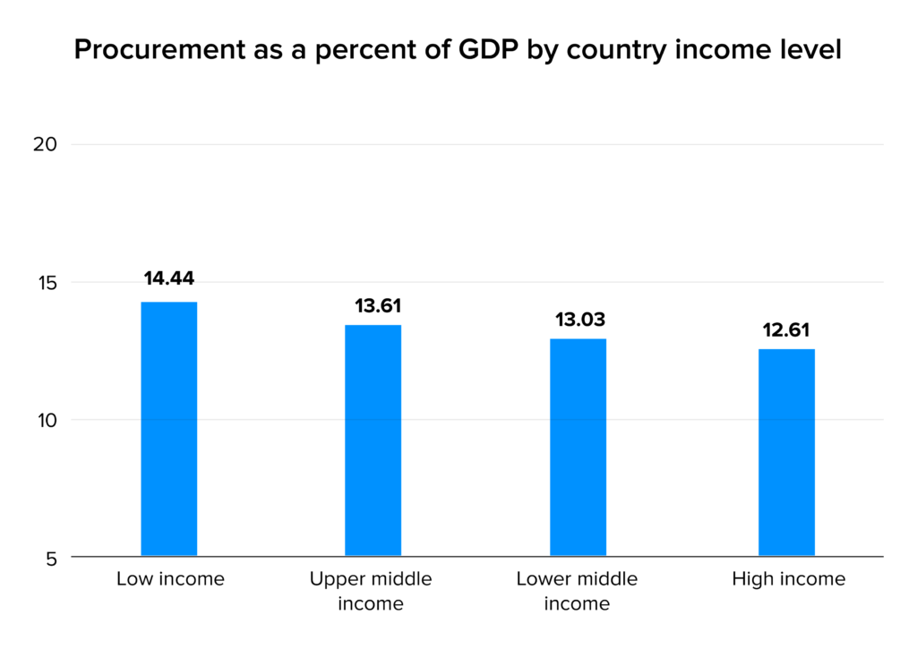 Procurement as a percent of GDP by country income level