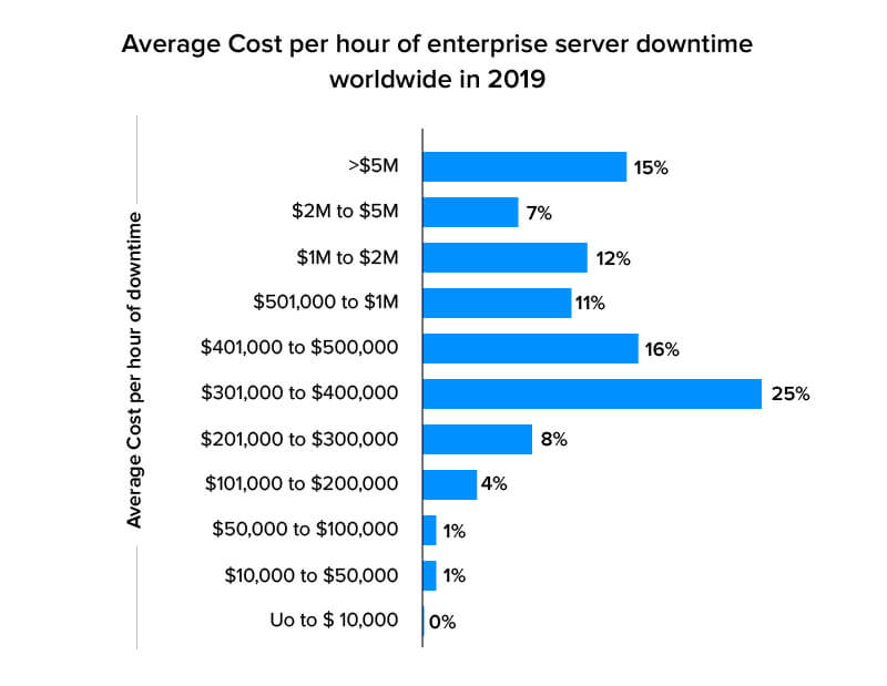 average cost per hour of downtime stat