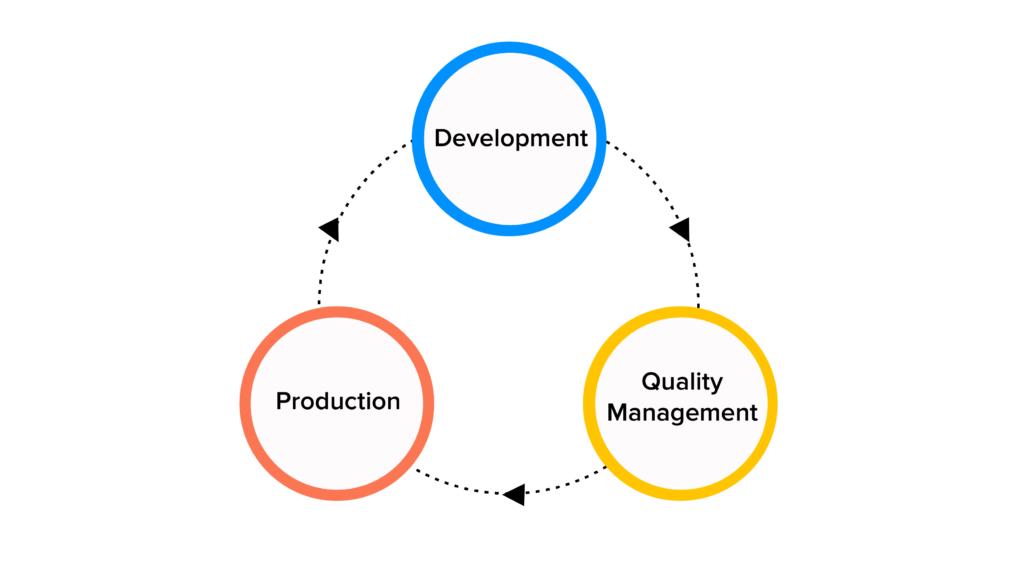 business transformation process