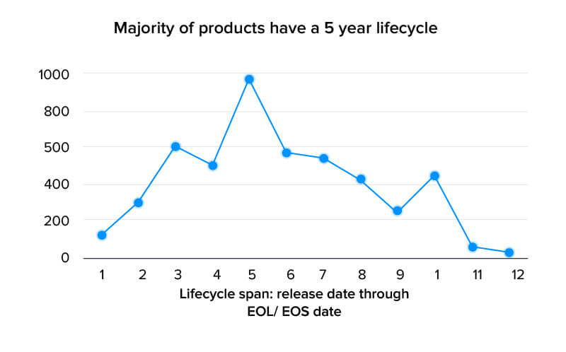 lifecycle span stat