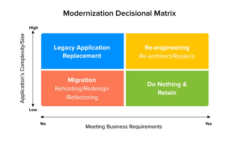 modernization matrix