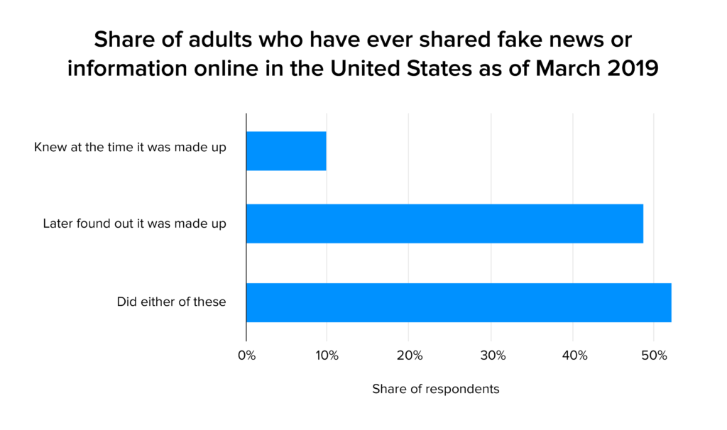 share of adults stats