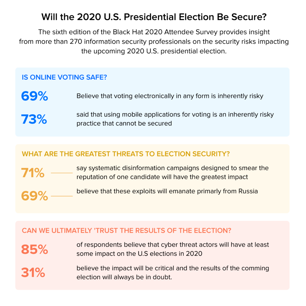 will the 2020 election be secure stats