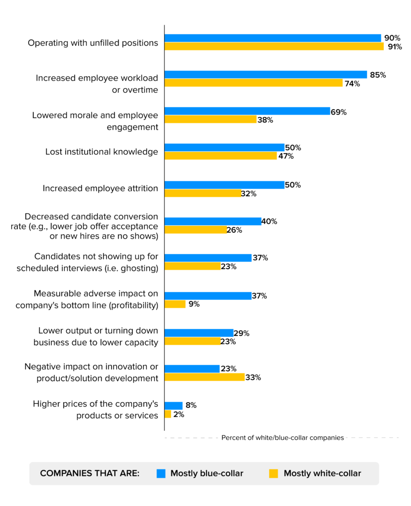 Challenges Faced by Blue-Collar Job Workers