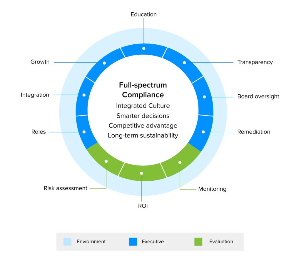 Enterprise Compliance infograph