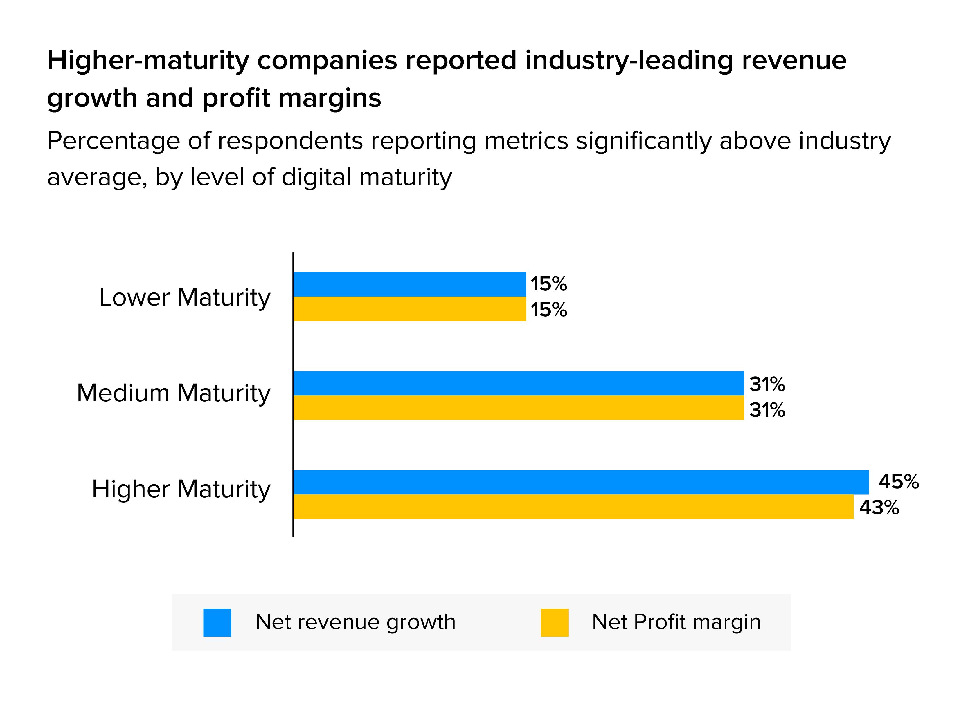 How digital maturity drives revenue
