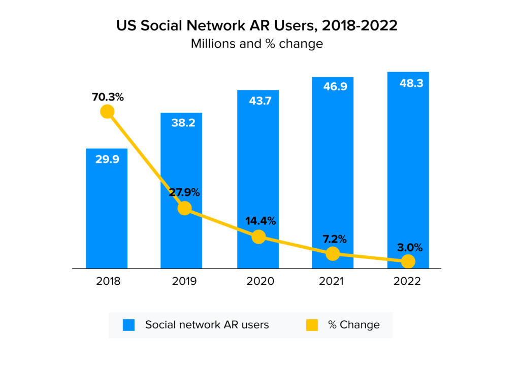 US ar users stats