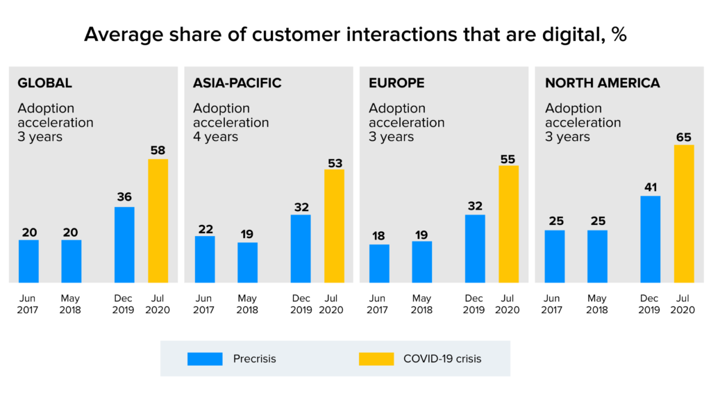 average share of customer interaction