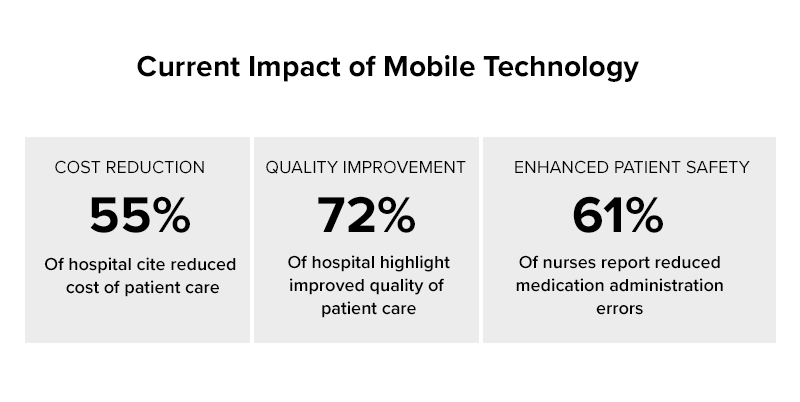 current impact of mobile technology